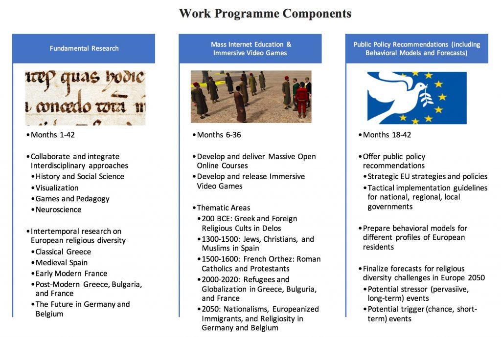 Work Programme Chart
